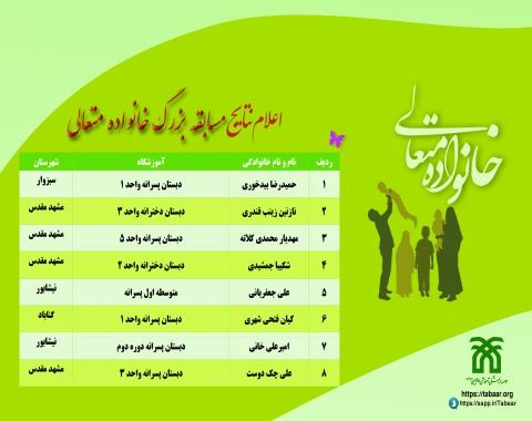 اعلام نتایج مسابقه بزرگ آموزش خانواده متعالی- خرداد ماه ۱۴۰۰